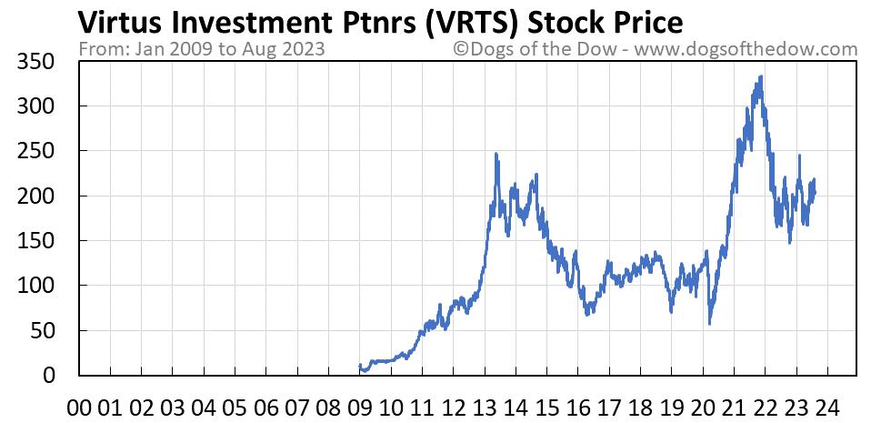 VRTS stock price chart