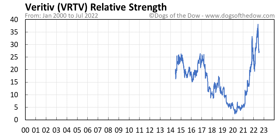 VRTV relative strength chart
