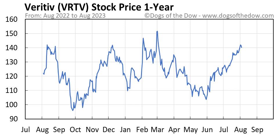 VRTV 1-year stock price chart