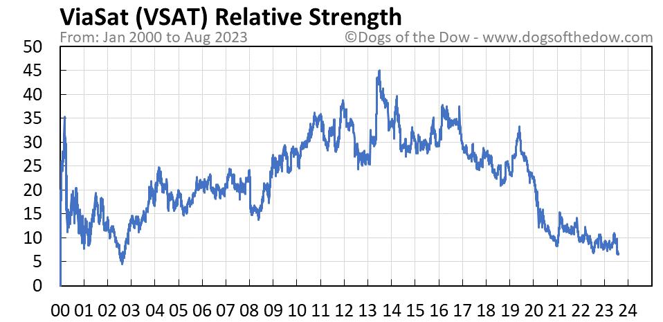 VSAT relative strength chart