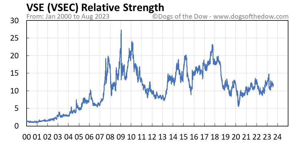 VSEC relative strength chart