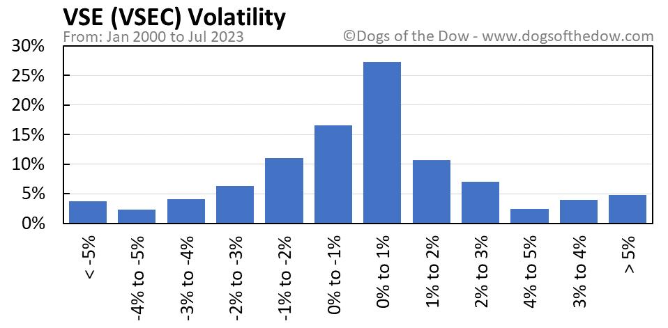 VSEC volatility chart