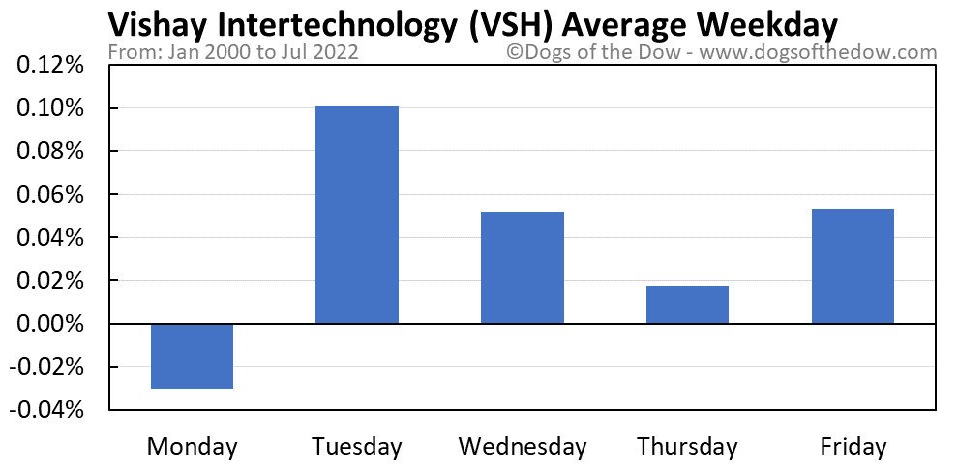 VSH average weekday chart