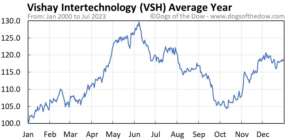 VSH average year chart