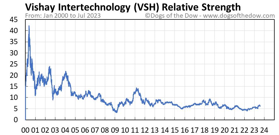 VSH relative strength chart