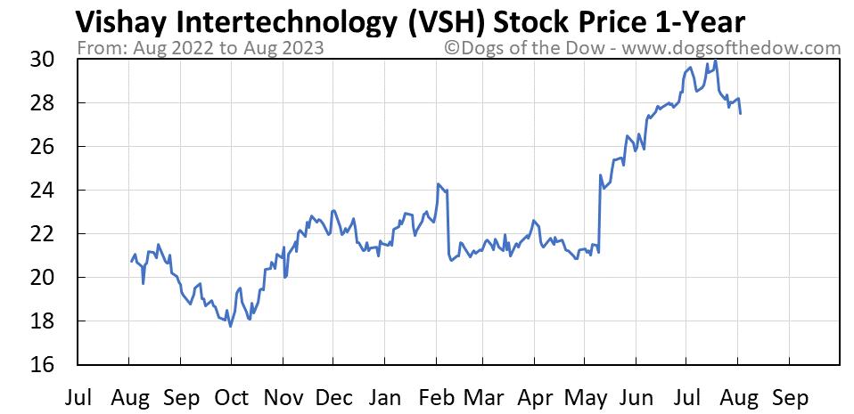 VSH 1-year stock price chart