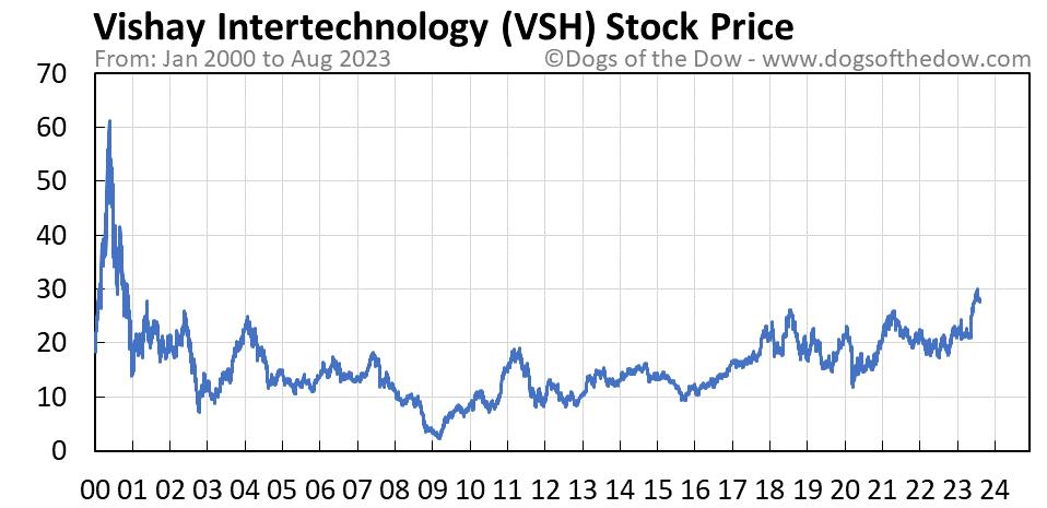 VSH stock price chart