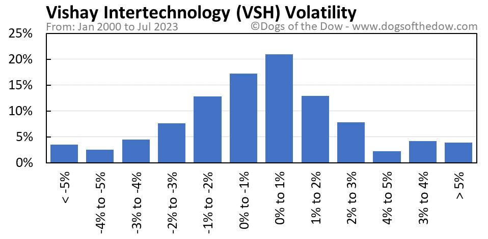 VSH volatility chart