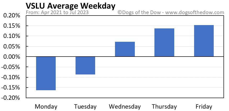 VSLU average weekday chart