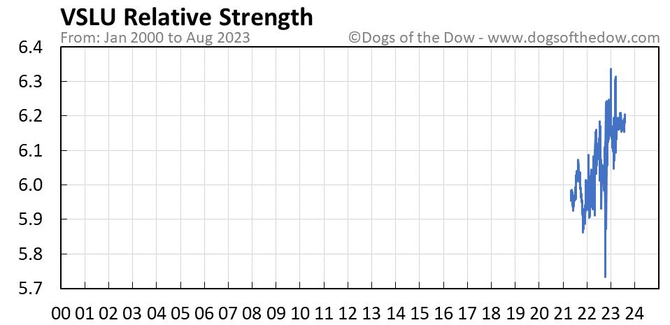 VSLU relative strength chart