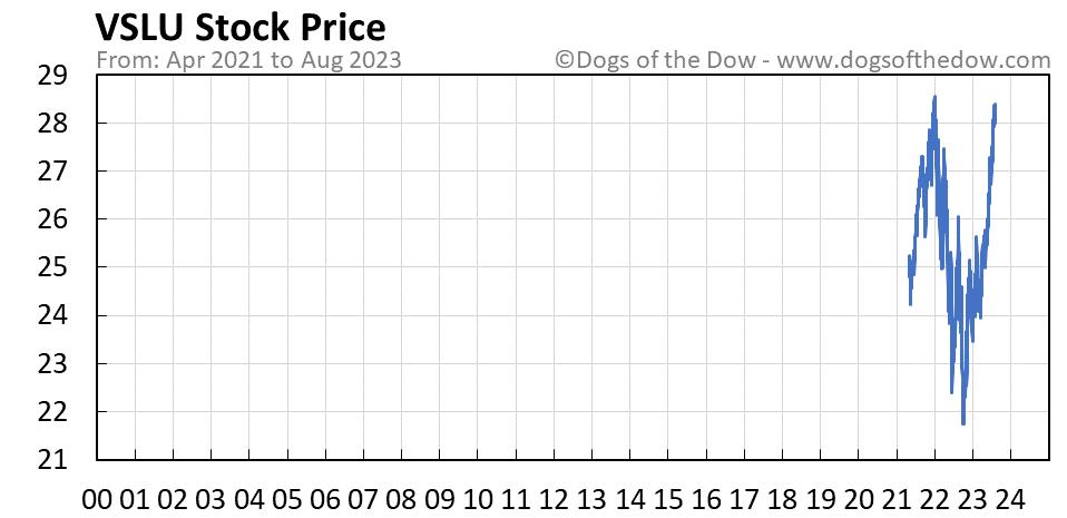 VSLU stock price chart