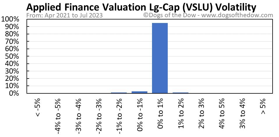 VSLU volatility chart