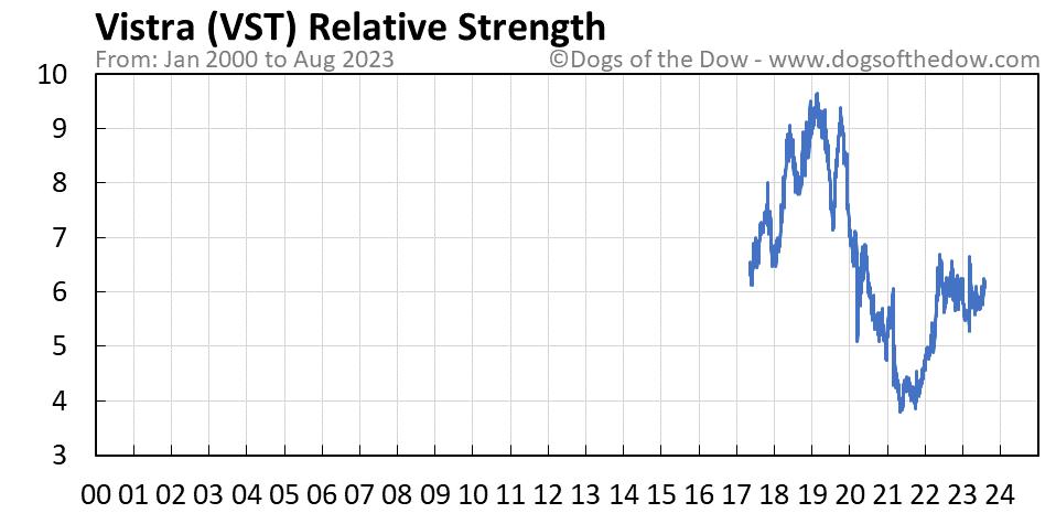 VST relative strength chart