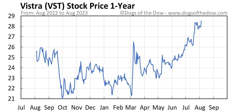 VST 1-year stock price chart