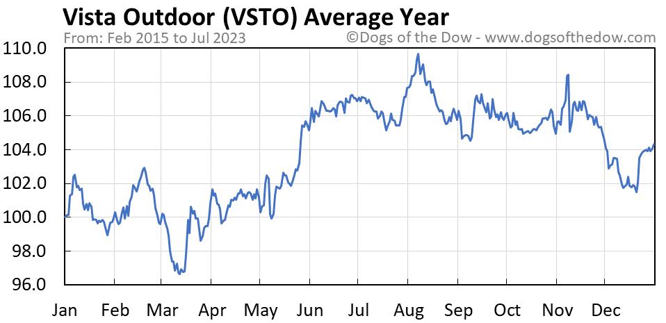 VSTO average year chart