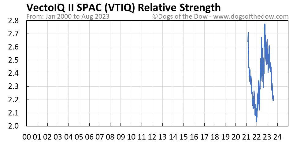 VTIQ relative strength chart