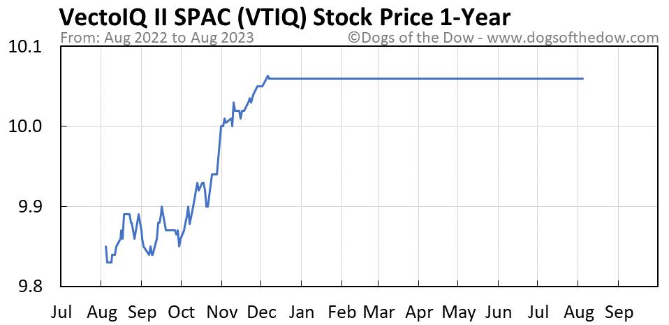 VTIQ 1-year stock price chart