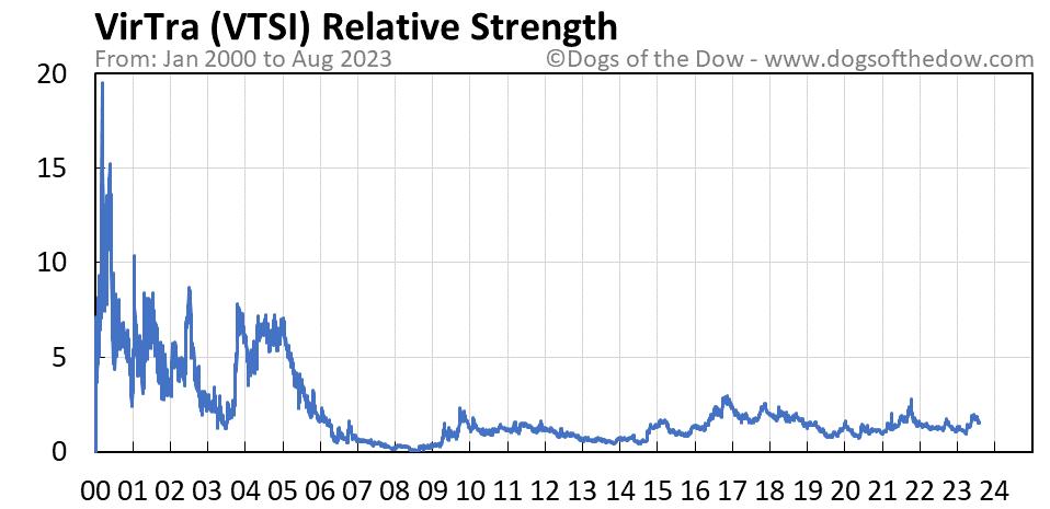 VTSI relative strength chart