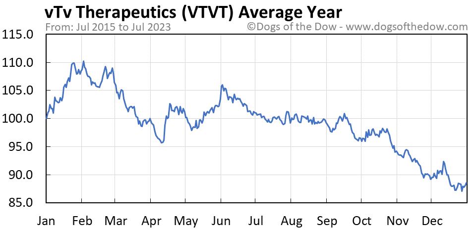 VTVT average year chart