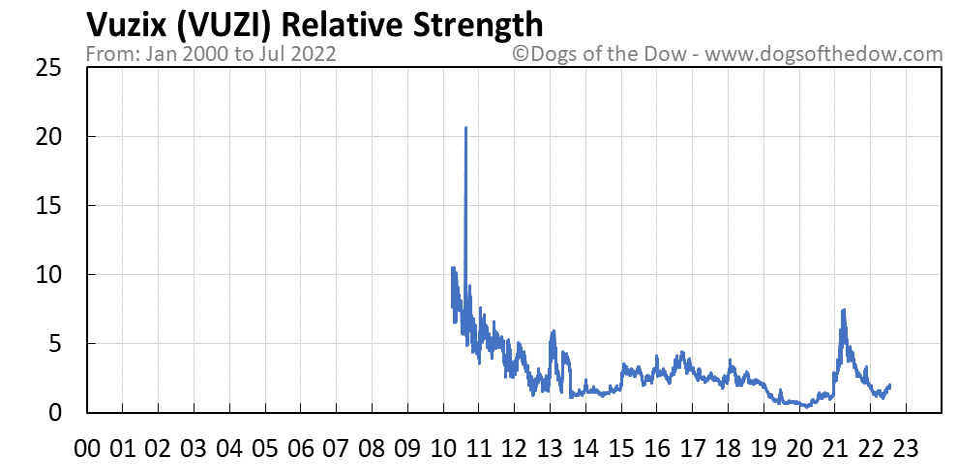 VUZI relative strength chart