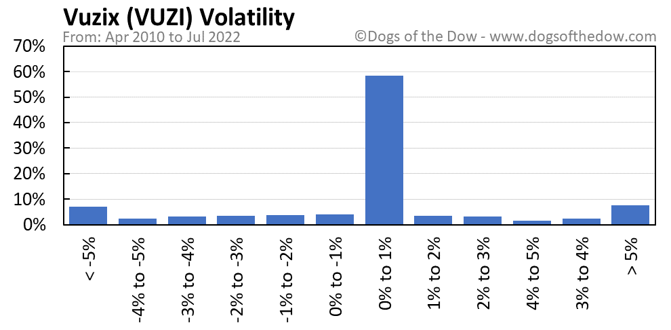 VUZI volatility chart
