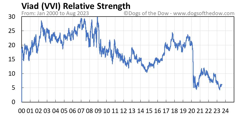 VVI relative strength chart