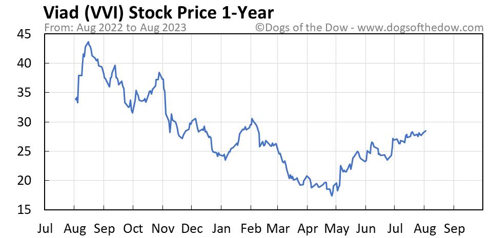 VVI 1-year stock price chart