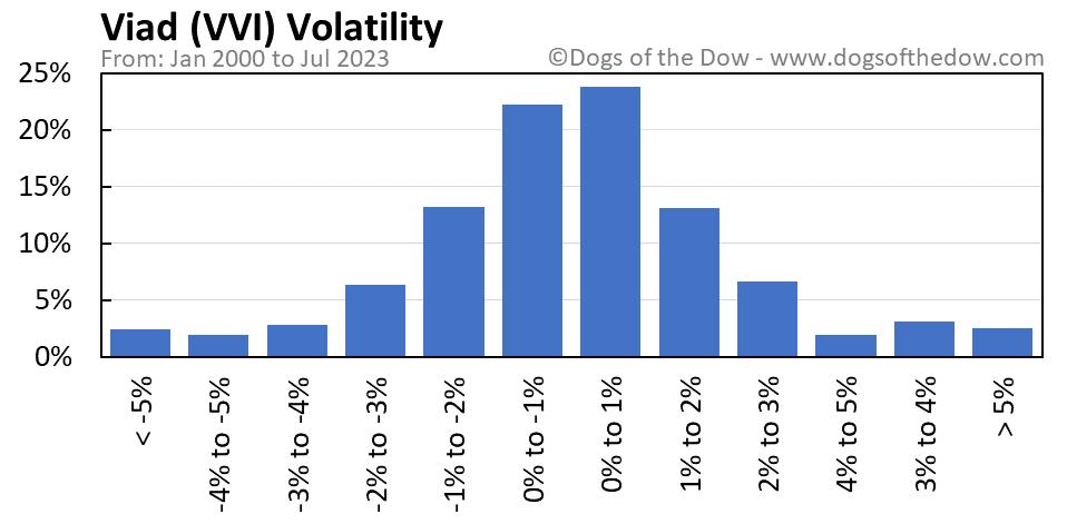 VVI volatility chart