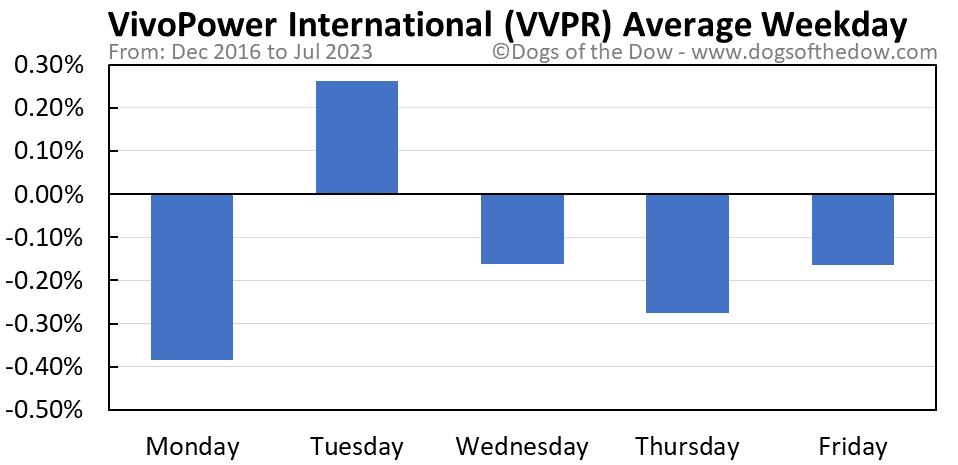 VVPR average weekday chart