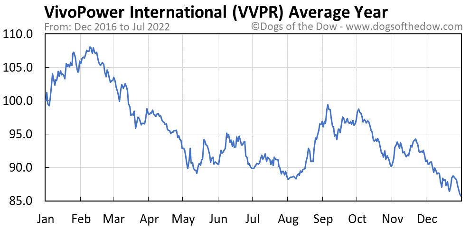 VVPR average year chart