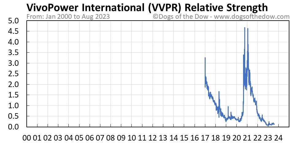 VVPR relative strength chart