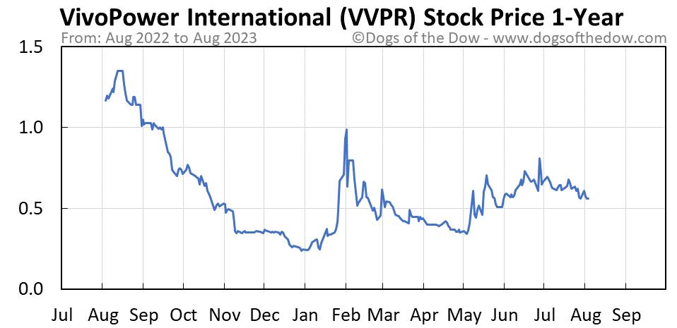 VVPR 1-year stock price chart