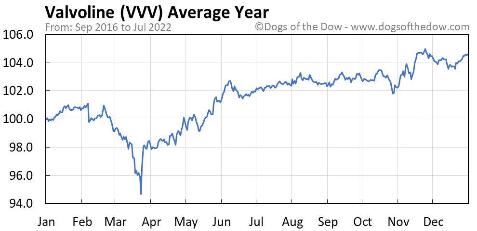 VVV average year chart