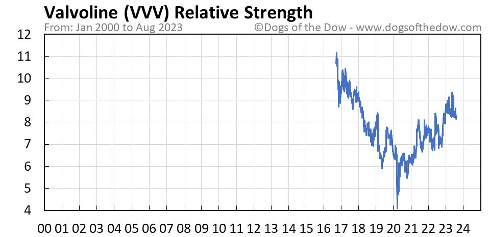VVV relative strength chart