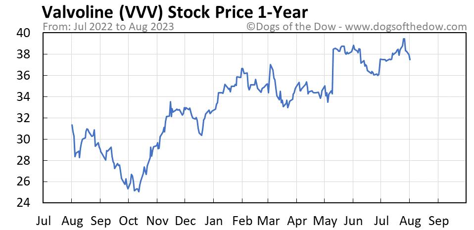VVV 1-year stock price chart