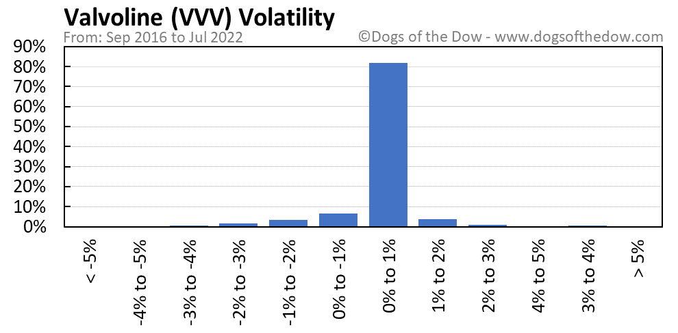 VVV volatility chart