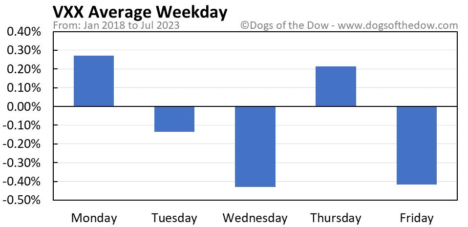 VXX average weekday chart
