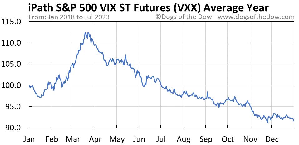 VXX average year chart