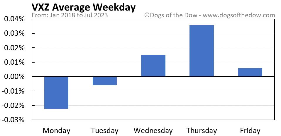 VXZ average weekday chart