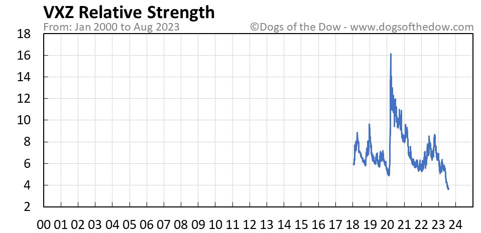 VXZ relative strength chart