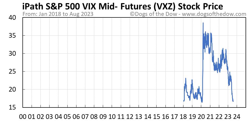 VXZ stock price chart