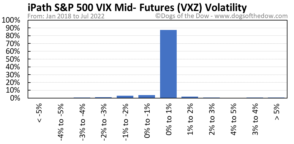 VXZ volatility chart
