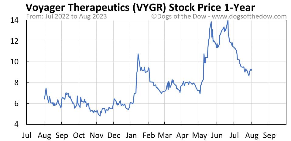 VYGR 1-year stock price chart