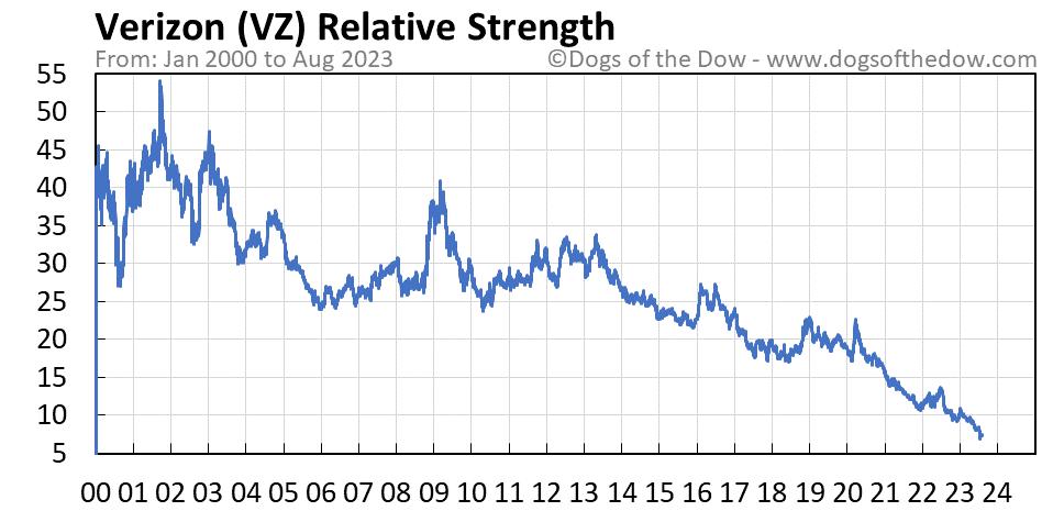 VZ relative strength chart