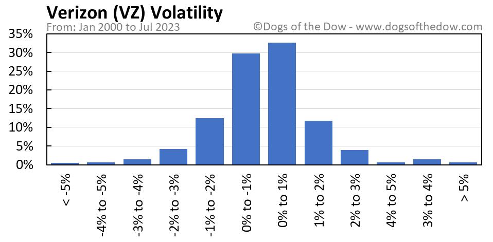 VZ volatility chart