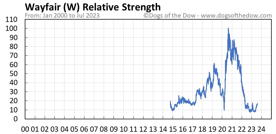 W relative strength chart