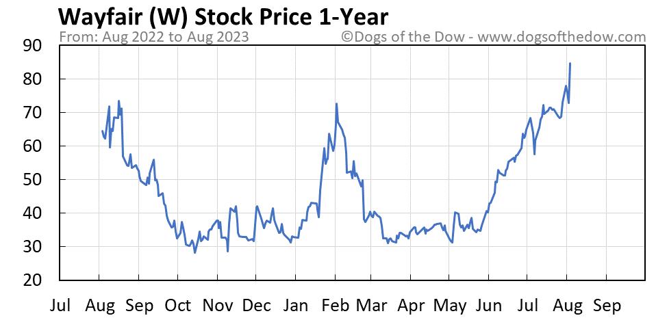W 1-year stock price chart