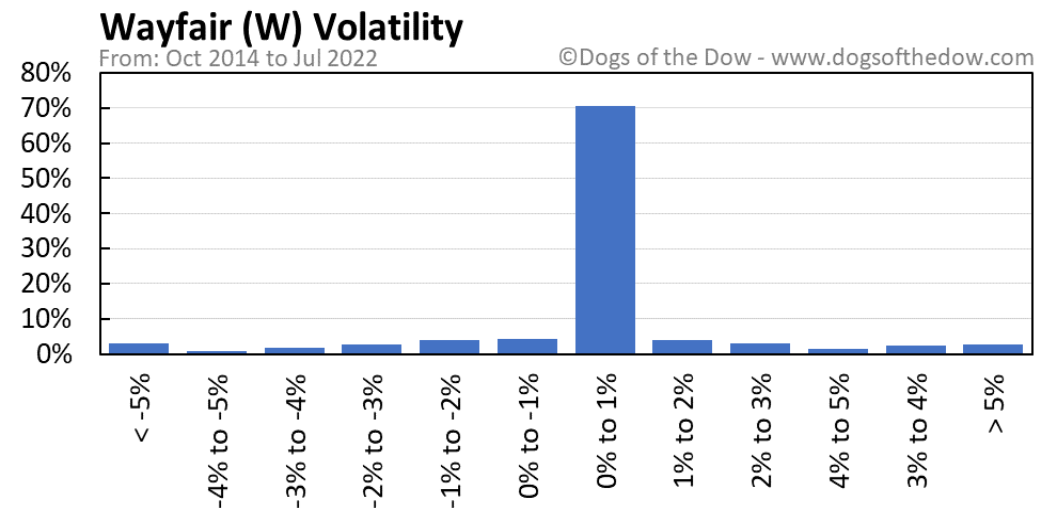 W volatility chart