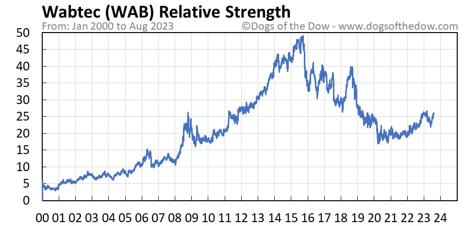 WAB relative strength chart