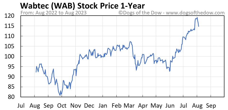 WAB 1-year stock price chart